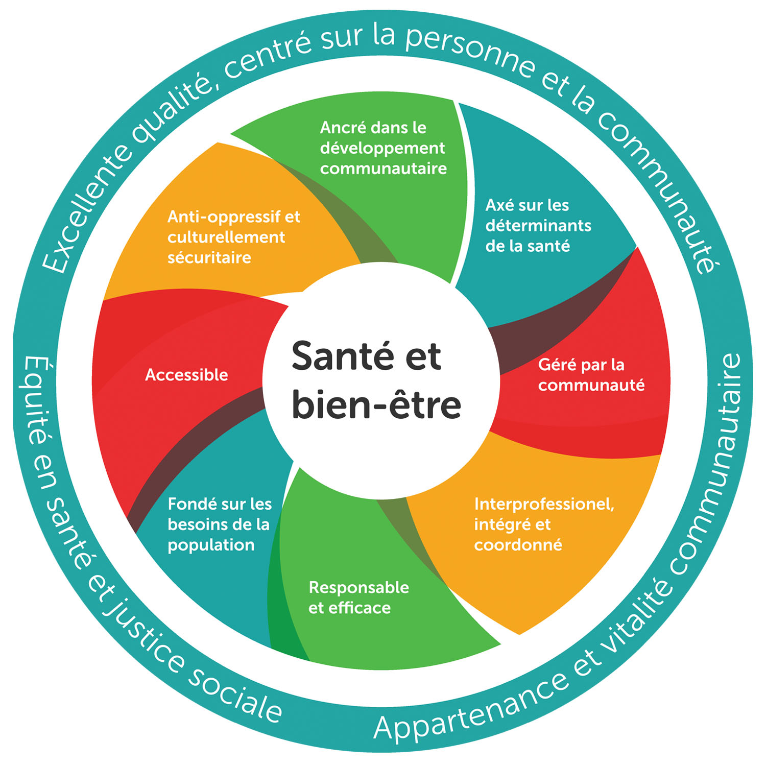 Image of the Model of Health and Wellbeing (French)