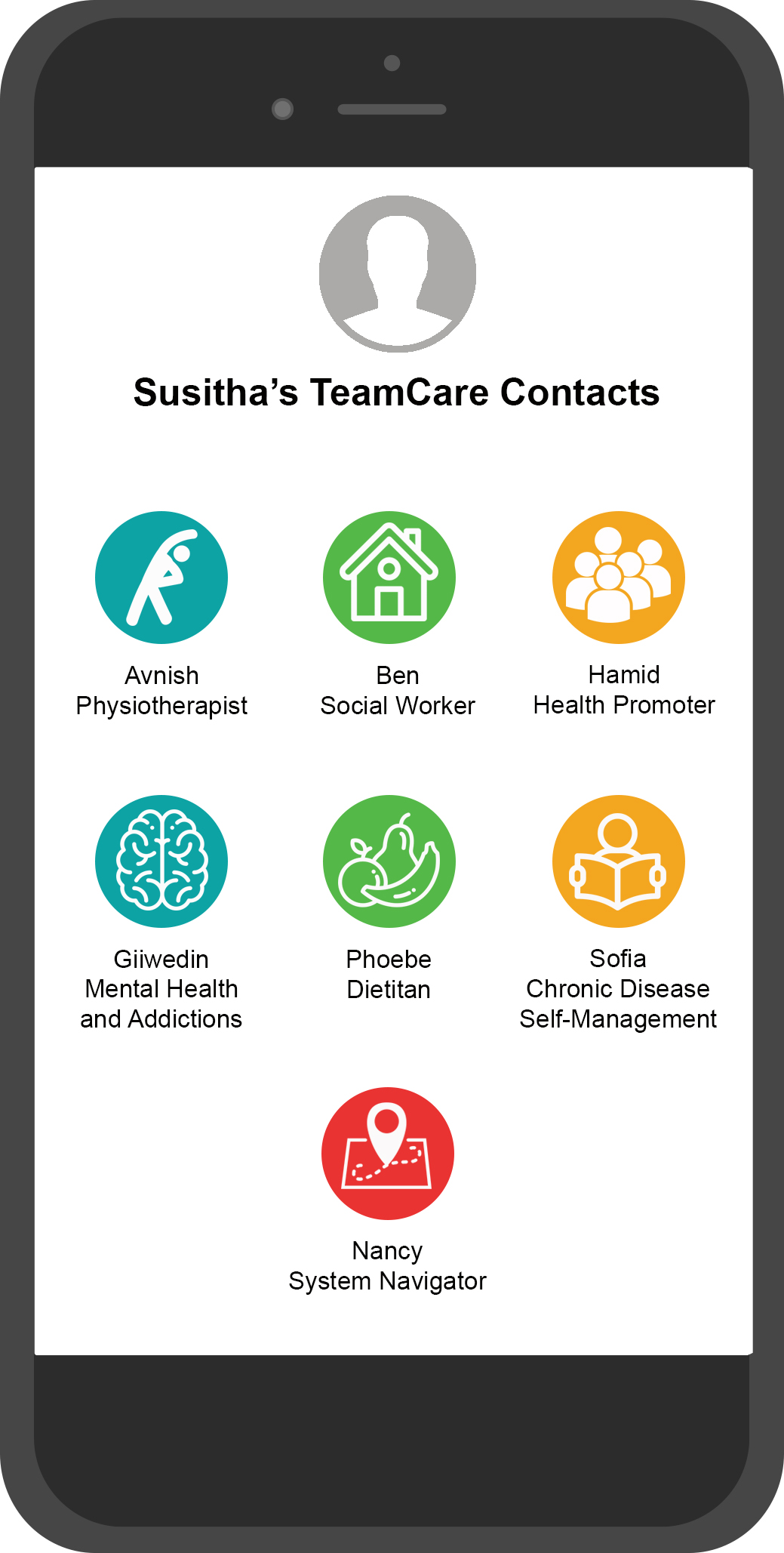 Image of Susitha's smartphone showing TeamCare contacts