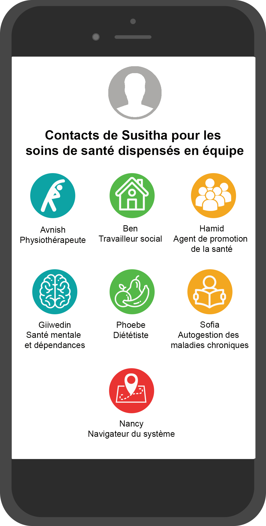 Image of Susitha's smartphone showing TeamCare contacts - French